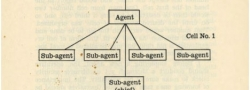 """Die """"Zelle von Salonica"""", gebildet von Mitgliedern des griechischen Marine-Nachrichtendienstes und der OSS.  Hier Doundoulakis als """"Geheimagent"""" und Yiapitzoglou als """"Agent""""."""